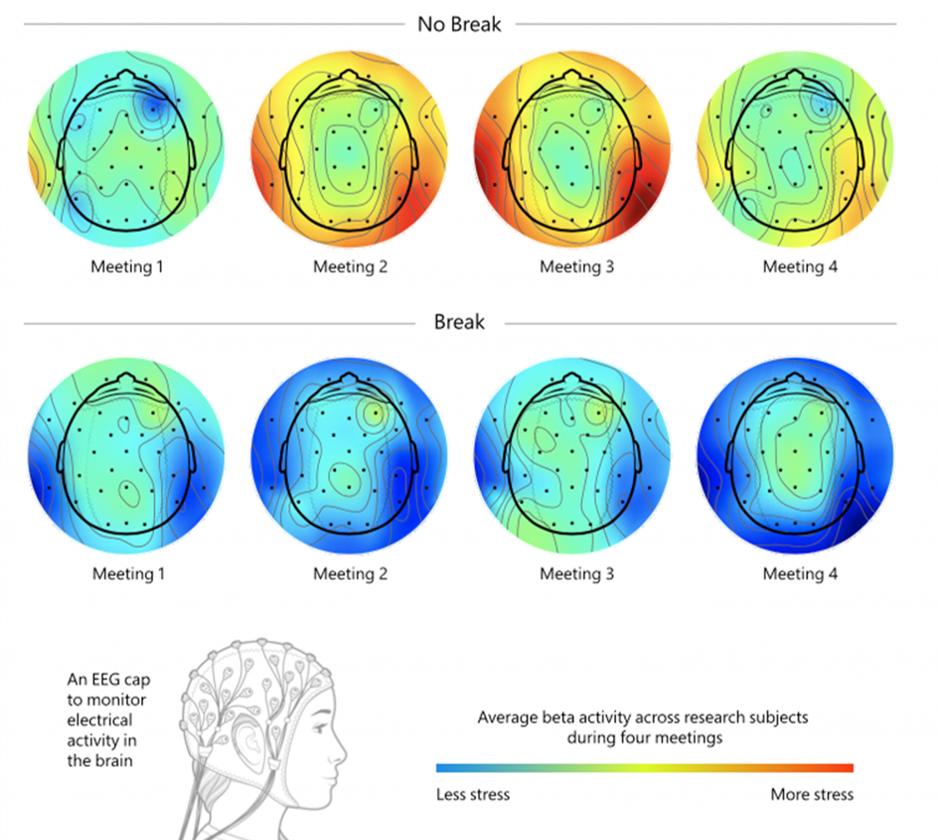 Meeting Gehirnaktivität Stress